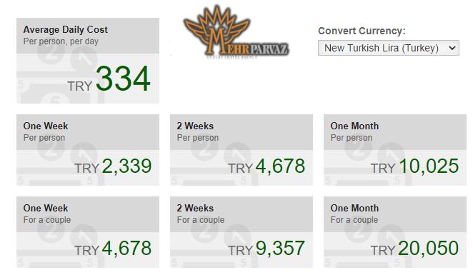 بودجه سفر به ترکیه